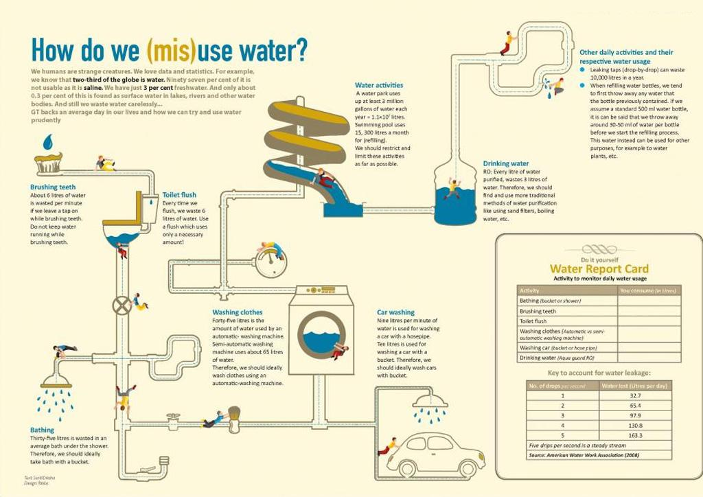 How Do We (Mis)use Water?
