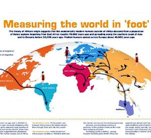 Measuring the world in 'foot'